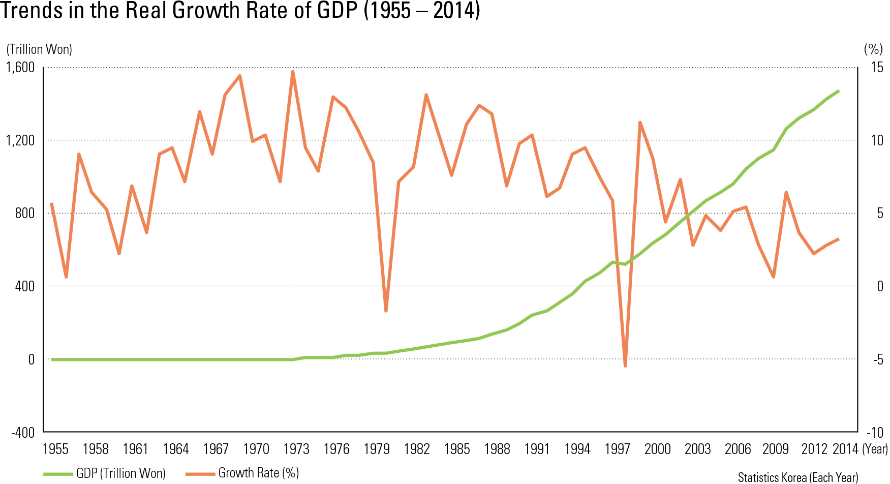 "Trends in the Real Growth Rate of GDP (1955 – 2014)<p class=""oz_zoom"" zimg=""http://imagedata.cafe24.com/us_3/us3_144-1_2.jpg""><span style=""font-family:Nanum Myeongjo;""><span style=""font-size:18px;""><span class=""label label-danger"">UPDATE DATA</span></span></p>"