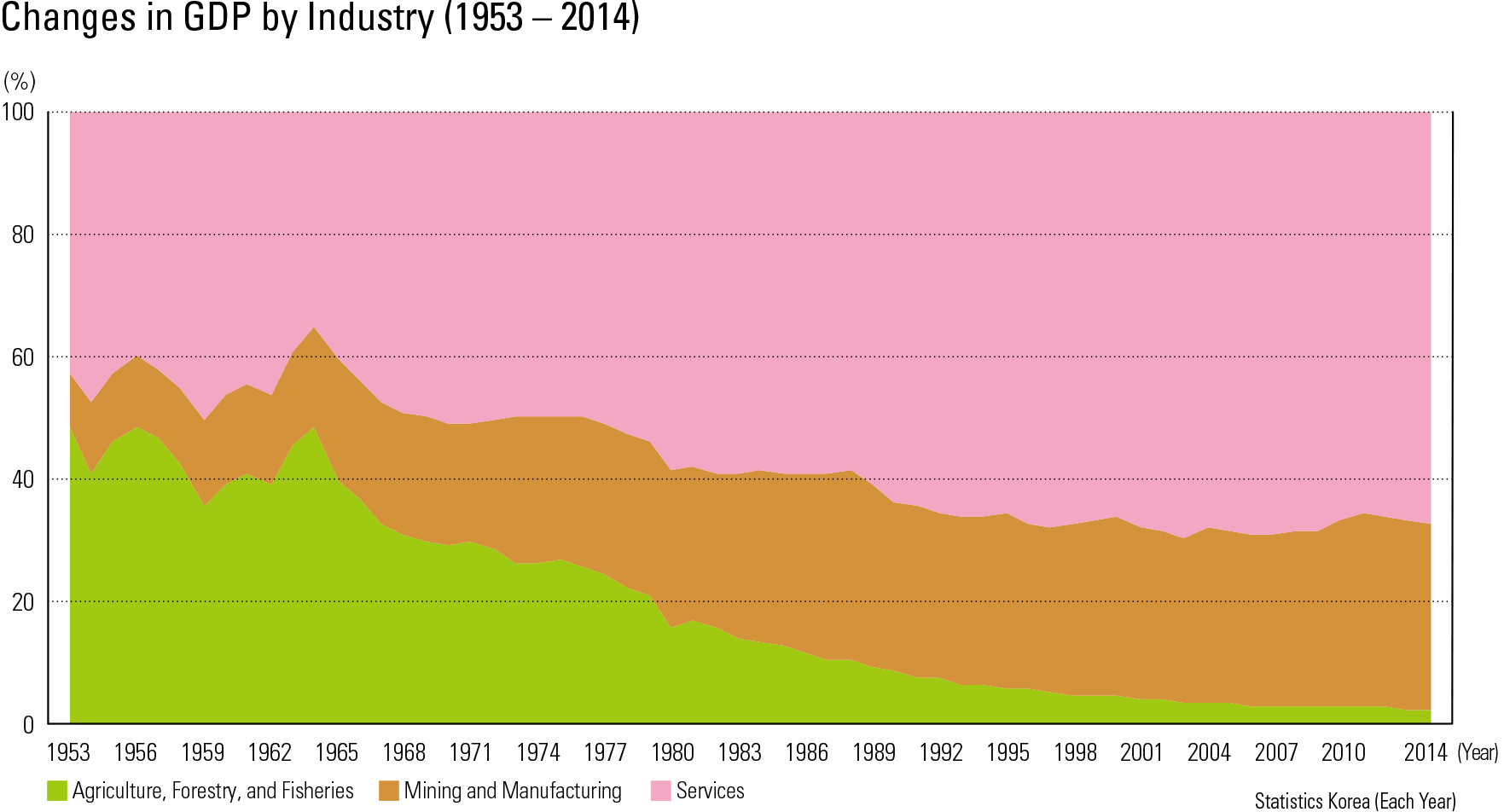 Changes in GDP by Industry (1953 – 2014)