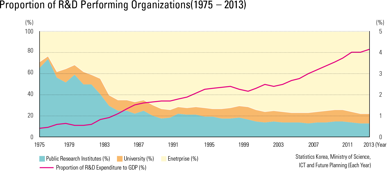 "Proportion of R&D Performing Organizations(1975 – 2013)<p class=""oz_zoom"" zimg=""http://imagedata.cafe24.com/us_3/us3_152-4_2.jpg""><span style=""font-family:Nanum Myeongjo;""><span style=""font-size:18px;""><span class=""label label-danger"">UPDATE DATA</span></span></p>"