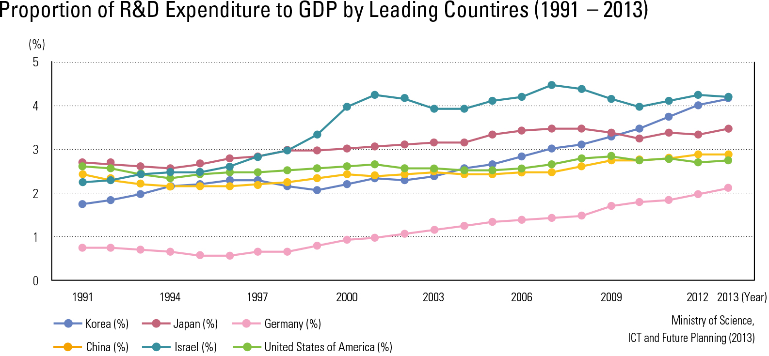"Proportion of R&D Expenditure to GDP by Leading Countires (1991 – 2013)<p class=""oz_zoom"" zimg=""http://imagedata.cafe24.com/us_3/us3_152-5_2.jpg""><span style=""font-family:Nanum Myeongjo;""><span style=""font-size:18px;""><span class=""label label-danger"">UPDATE DATA</span></span></p>"