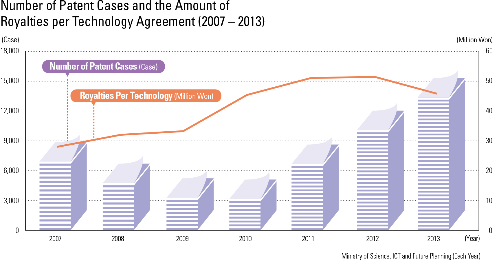 Number of Patent Cases and the Amount of Royalties per Technology Agreement (2007 – 2013)