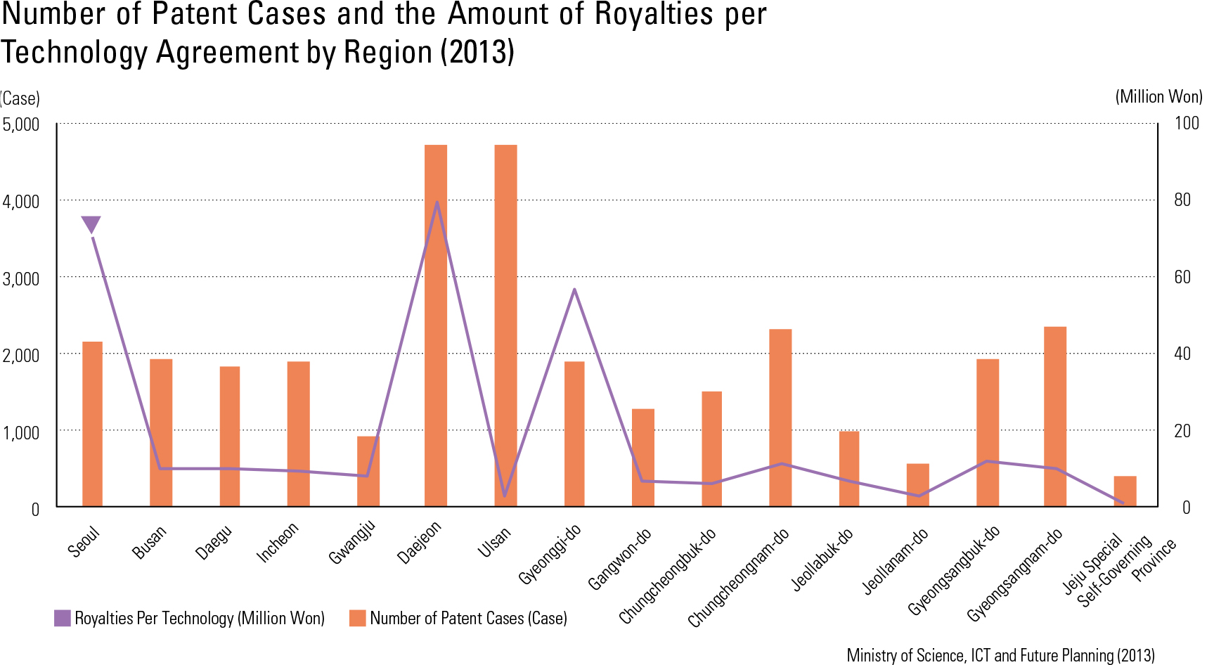 Number of Patent Cases and the Amount of Royalties per Technology Agreement by Region (2013)