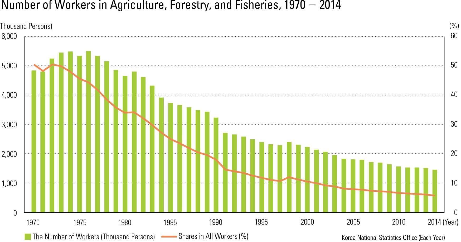 Number of Workers in Agriculture, Forestry, and Fisheries, 1970 – 2014