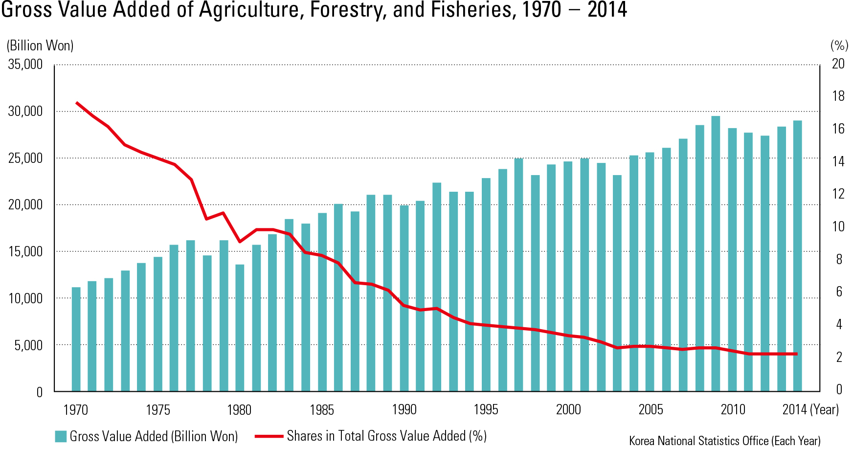 Gross Value Added of Agriculture, Forestry, and Fisheries, 1970 – 2014