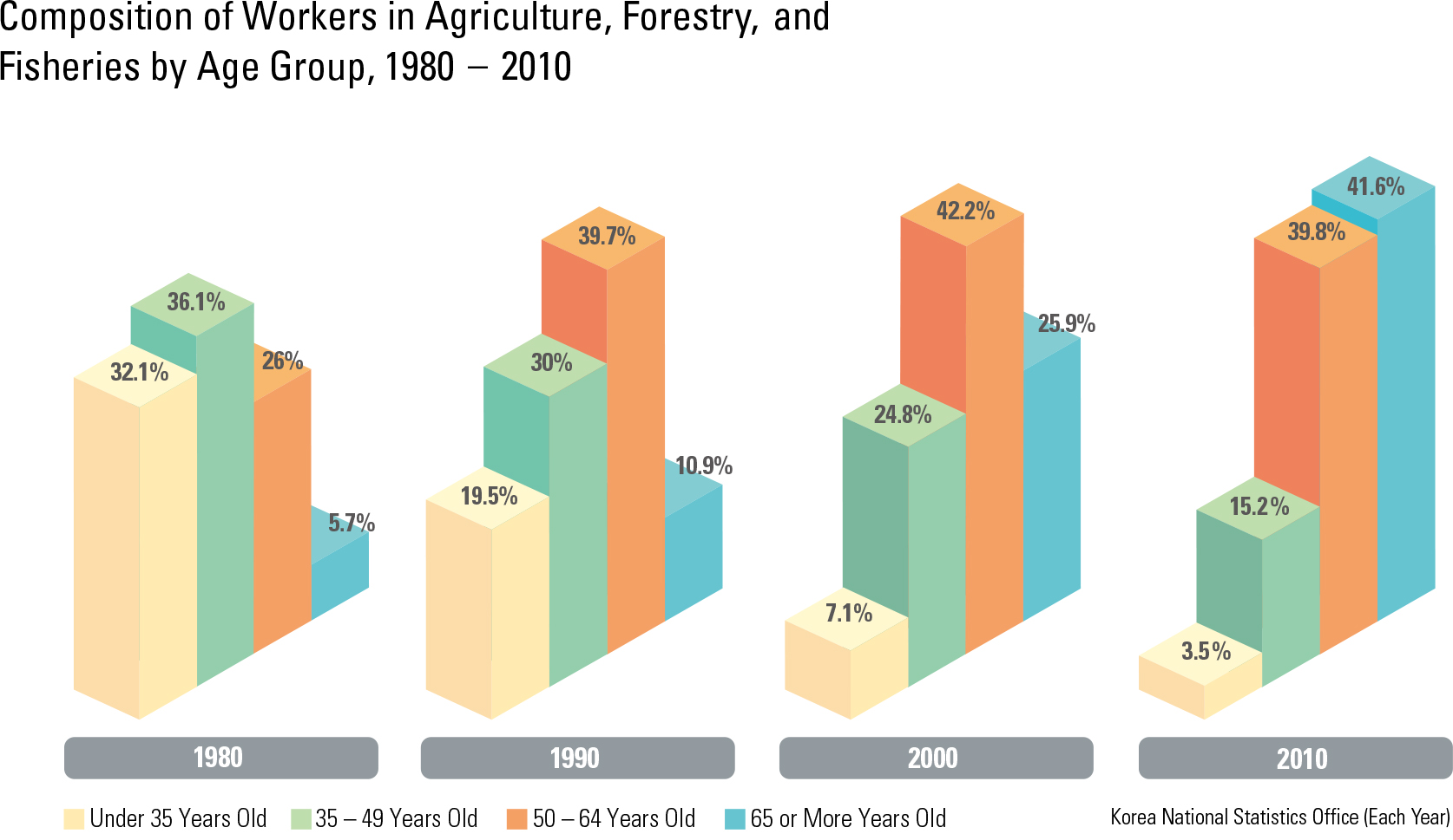 Composition of Workers in Agriculture, Forestry, and Fisheries by Age Group, 1980 – 2010