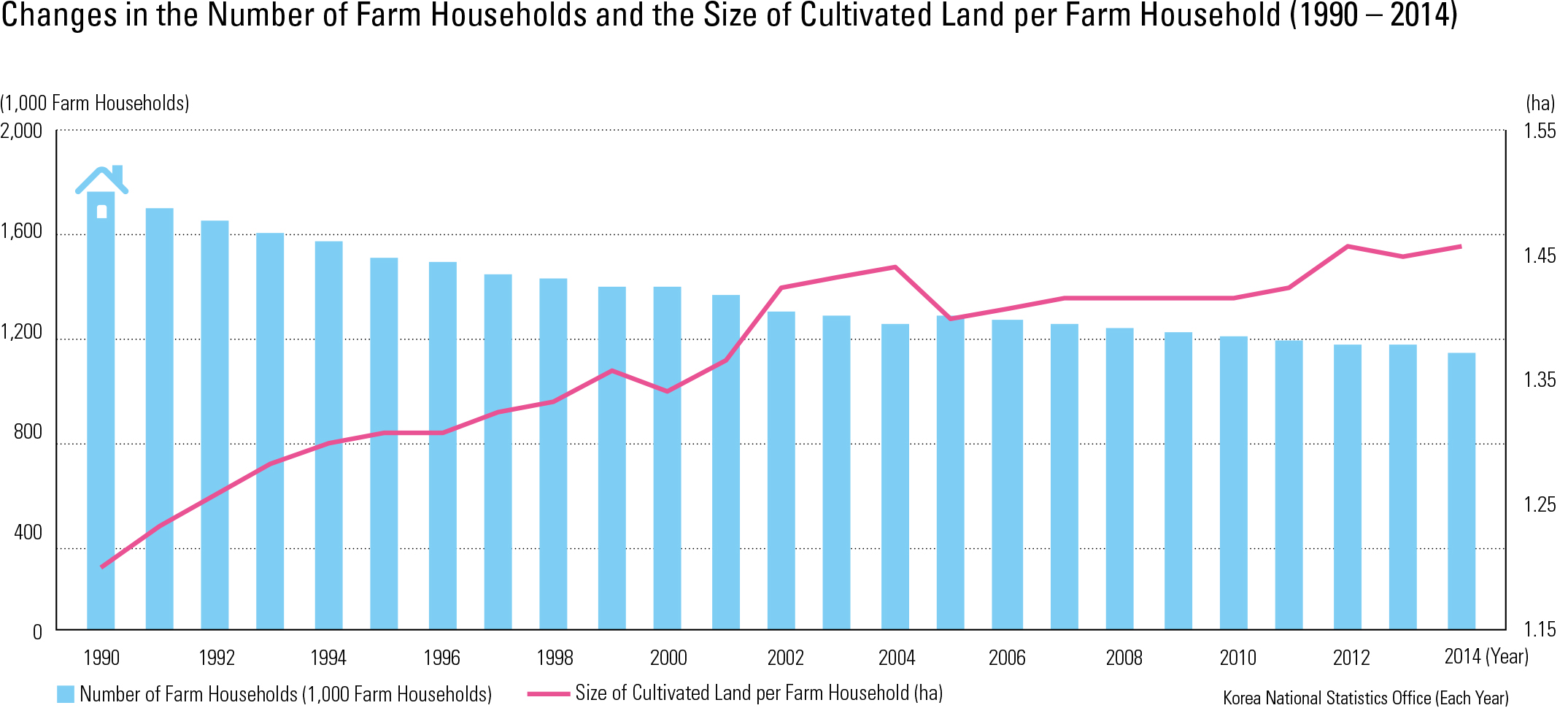"Changes in the Number of Farm Households and the Size of Cultivated Land per Farm Household (1990 – 2014)<p class=""oz_zoom"" zimg=""http://imagedata.cafe24.com/us_3/us3_158-2_2.jpg""><span style=""font-family:Nanum Myeongjo;""><span style=""font-size:18px;""><span class=""label label-danger"">UPDATE DATA</span></span></p>"