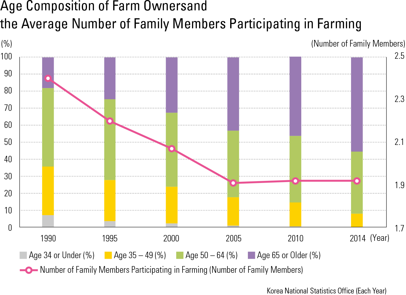 Age Composition of Farm Ownersand the Average Number of Family Members Participating in Farming