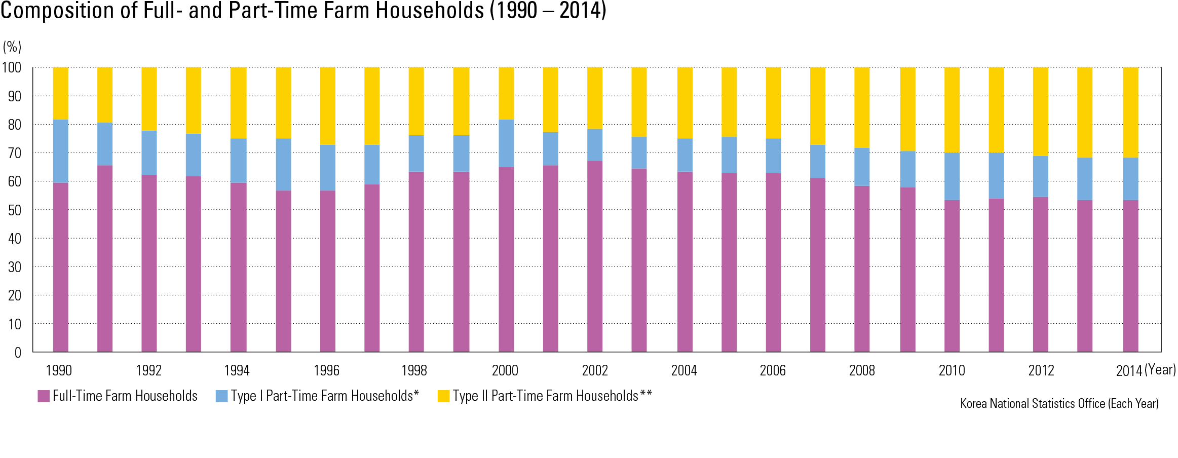 "Composition of Full- and Part-Time Farm Households (1990 – 2014)<p class=""oz_zoom"" zimg=""http://imagedata.cafe24.com/us_3/us3_159-4_2.jpg""><span style=""font-family:Nanum Myeongjo;""><span style=""font-size:18px;""><span class=""label label-danger"">UPDATE DATA</span></span></p>"
