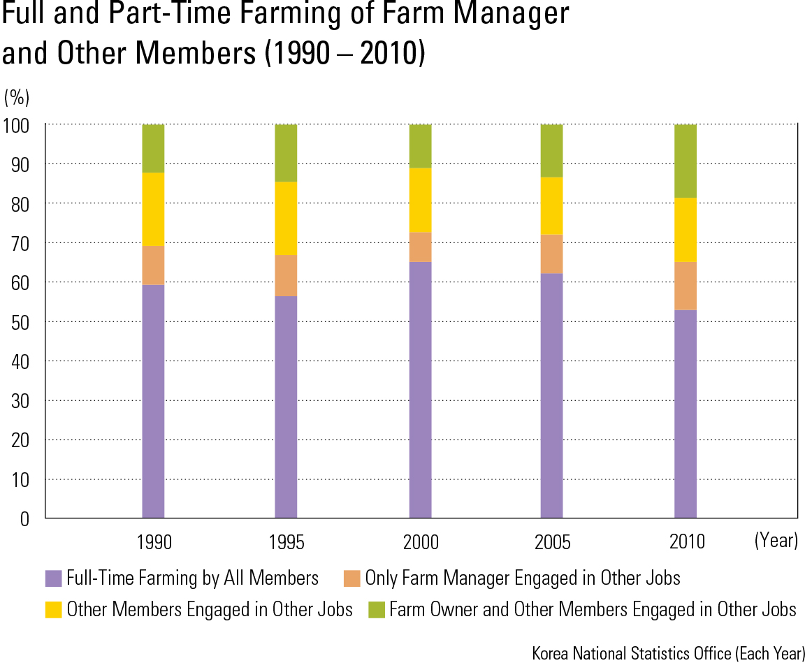 "Full and Part-Time Farming of Farm Manager and Other Members (1990 – 2010)<p class=""oz_zoom"" zimg=""http://imagedata.cafe24.com/us_3/us3_159-5_2.jpg""><span style=""font-family:Nanum Myeongjo;""><span style=""font-size:18px;""><span class=""label label-danger"">UPDATE DATA</span></span></p>"