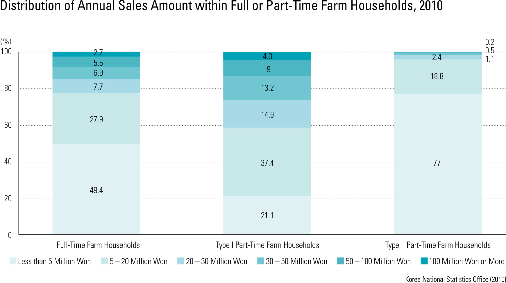"Distribution of Annual Sales Amount within Full or Part-Time Farm Households, 2010<p class=""oz_zoom"" zimg=""http://imagedata.cafe24.com/us_3/us3_160-4_2.jpg""><span style=""font-family:Nanum Myeongjo;""><span style=""font-size:18px;""><span class=""label label-danger"">UPDATE DATA</span></span></p>"