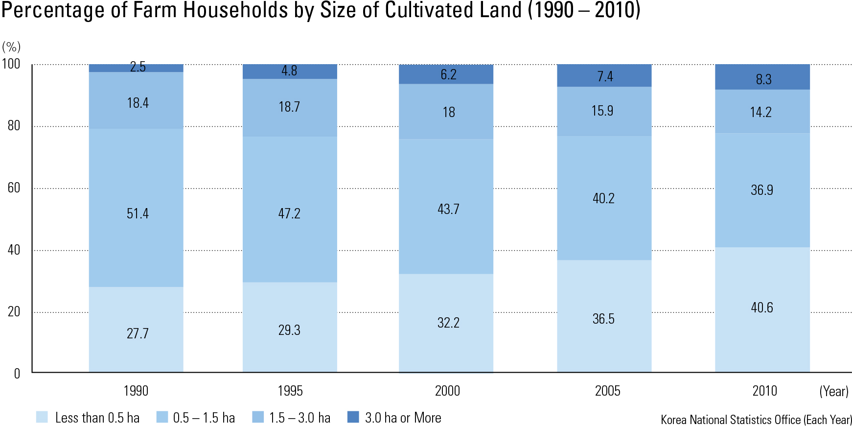 "Percentage of Farm Households by Size of Cultivated Land (1990 – 2010)<p class=""oz_zoom"" zimg=""http://imagedata.cafe24.com/us_3/us3_160-6_2.jpg""><span style=""font-family:Nanum Myeongjo;""><span style=""font-size:18px;""><span class=""label label-danger"">UPDATE DATA</span></span></p>"