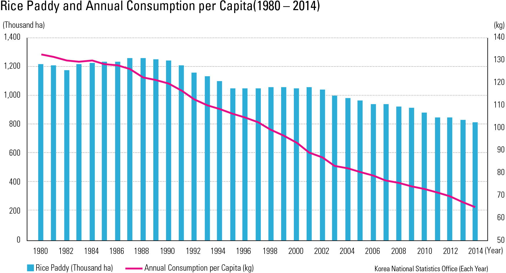 "Rice Paddy and Annual Consumption per Capita(1980 – 2014)<p class=""oz_zoom"" zimg=""http://imagedata.cafe24.com/us_3/us3_162-2_2.jpg""><span style=""font-family:Nanum Myeongjo;""><span style=""font-size:18px;""><span class=""label label-danger"">UPDATE DATA</span></span></p>"
