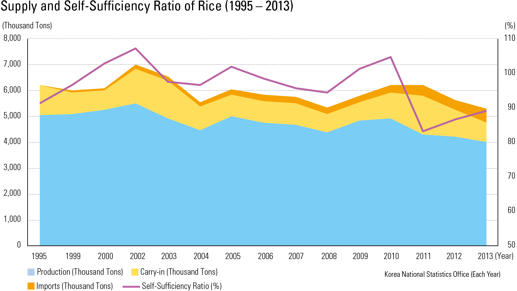 Supply and Self-Sufficiency Ratio of Rice (1995 – 2013)