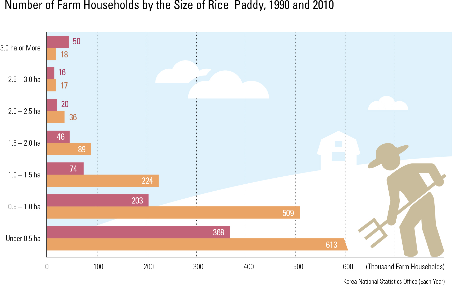 Number of Farm Households by the Size of Rice Paddy, 1990 and 2010