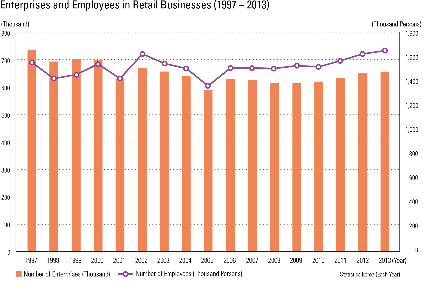 Enterprises and Employees in Retail Businesses (1997 – 2013)
