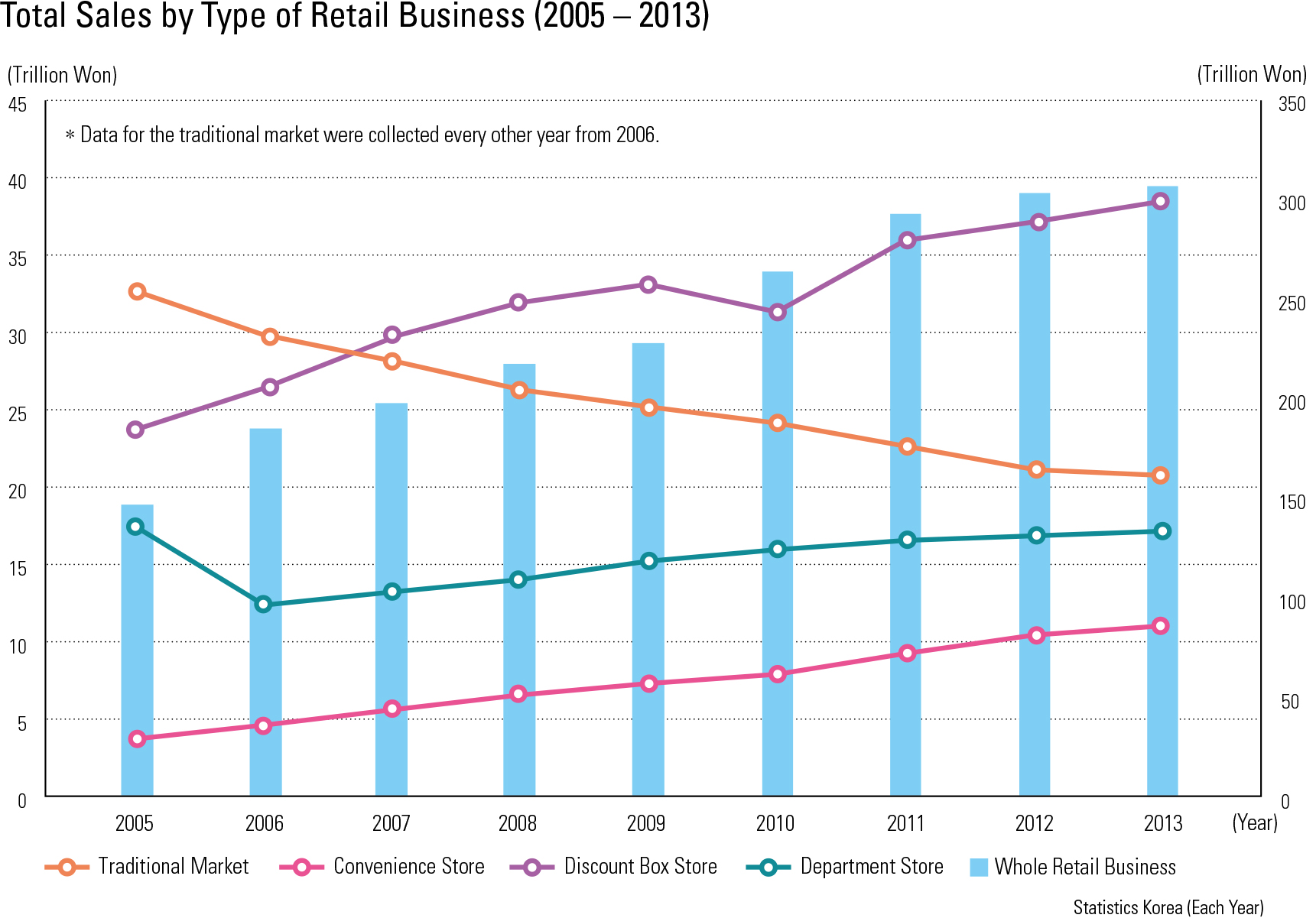 Total Sales by Type of Retail Business (2005 – 2013)