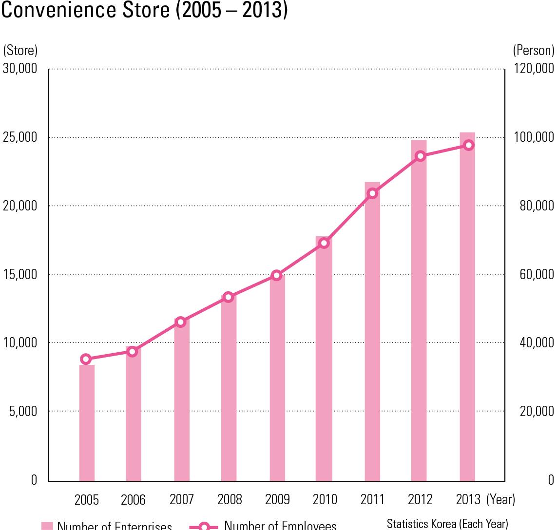 "Convenience Store (2005 – 2013)<p class=""oz_zoom"" zimg=""http://imagedata.cafe24.com/us_3/us3_185-4_2.jpg""><span style=""font-family:Nanum Myeongjo;""><span style=""font-size:18px;""><span class=""label label-danger"">UPDATE DATA</span></span></p>"