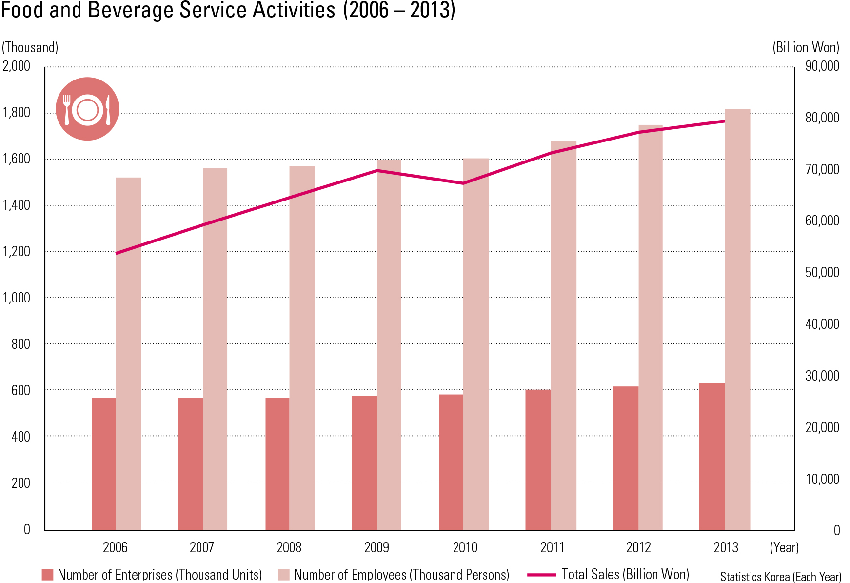 "Food and Beverage Service Activities (2006 – 2013)<p class=""oz_zoom"" zimg=""http://imagedata.cafe24.com/us_3/us3_186-3_2.jpg""><span style=""font-family:Nanum Myeongjo;""><span style=""font-size:18px;""><span class=""label label-danger"">UPDATE DATA</span></span></p>"