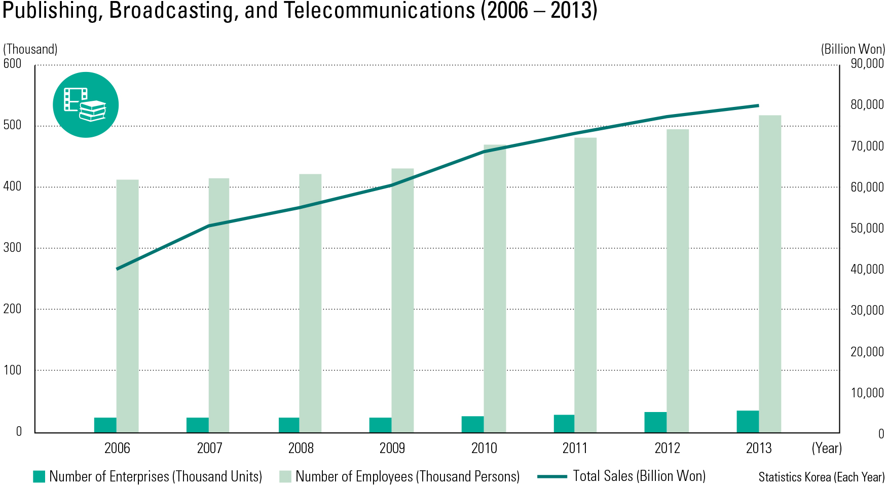 "Publishing, Broadcasting, and Telecommunications (2006 – 2013)<p class=""oz_zoom"" zimg=""http://imagedata.cafe24.com/us_3/us3_187-4_2.jpg""><span style=""font-family:Nanum Myeongjo;""><span style=""font-size:18px;""><span class=""label label-danger"">UPDATE DATA</span></span></p>"