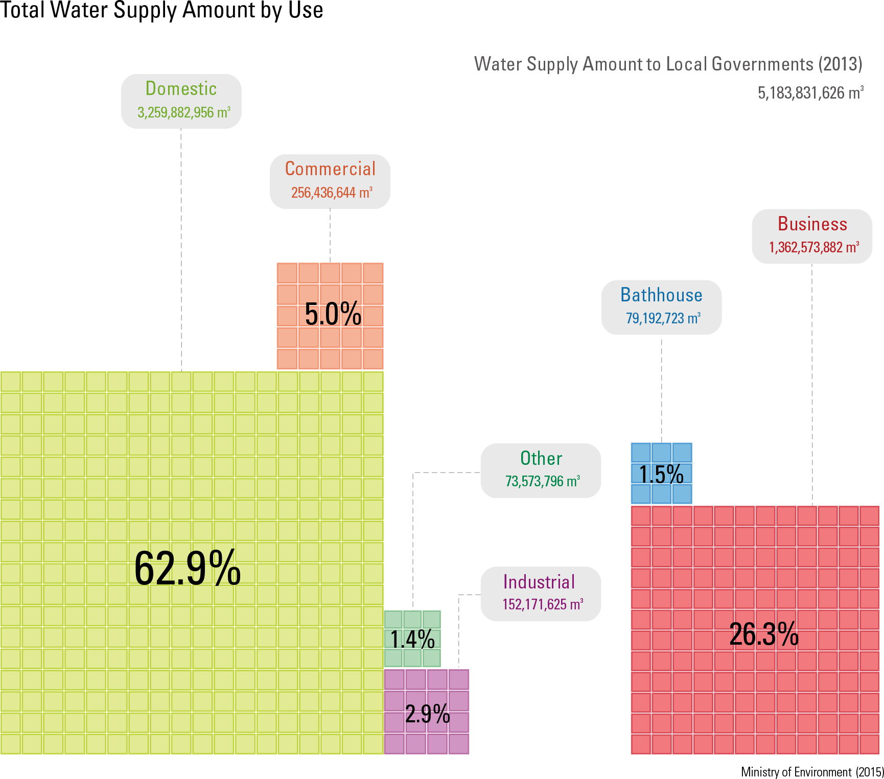 "Total Water Supply Amount by Use<p class=""oz_zoom"" zimg=""http://imagedata.cafe24.com/us_3/us3_19-2_2.jpg""><span style=""font-family:Nanum Myeongjo;""><span style=""font-size:18px;""><span class=""label label-danger"">UPDATE DATA</span></span></p>"