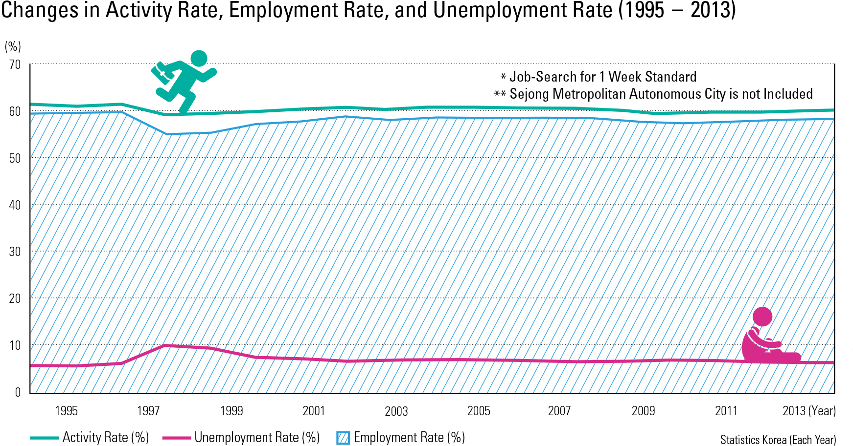Changes in Activity Rate, Employment Rate, and Unemployment Rate (1995 – 2013)