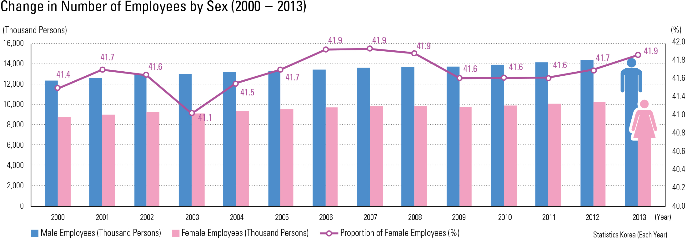 Change in Number of Employees by Sex (2000 – 2013)