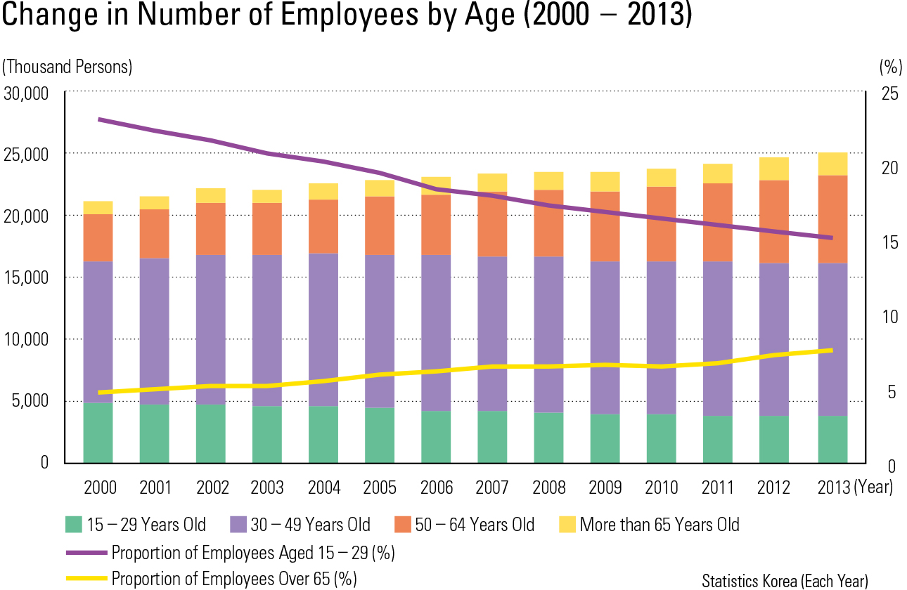 Change in Number of Employees by Age (2000 – 2013)
