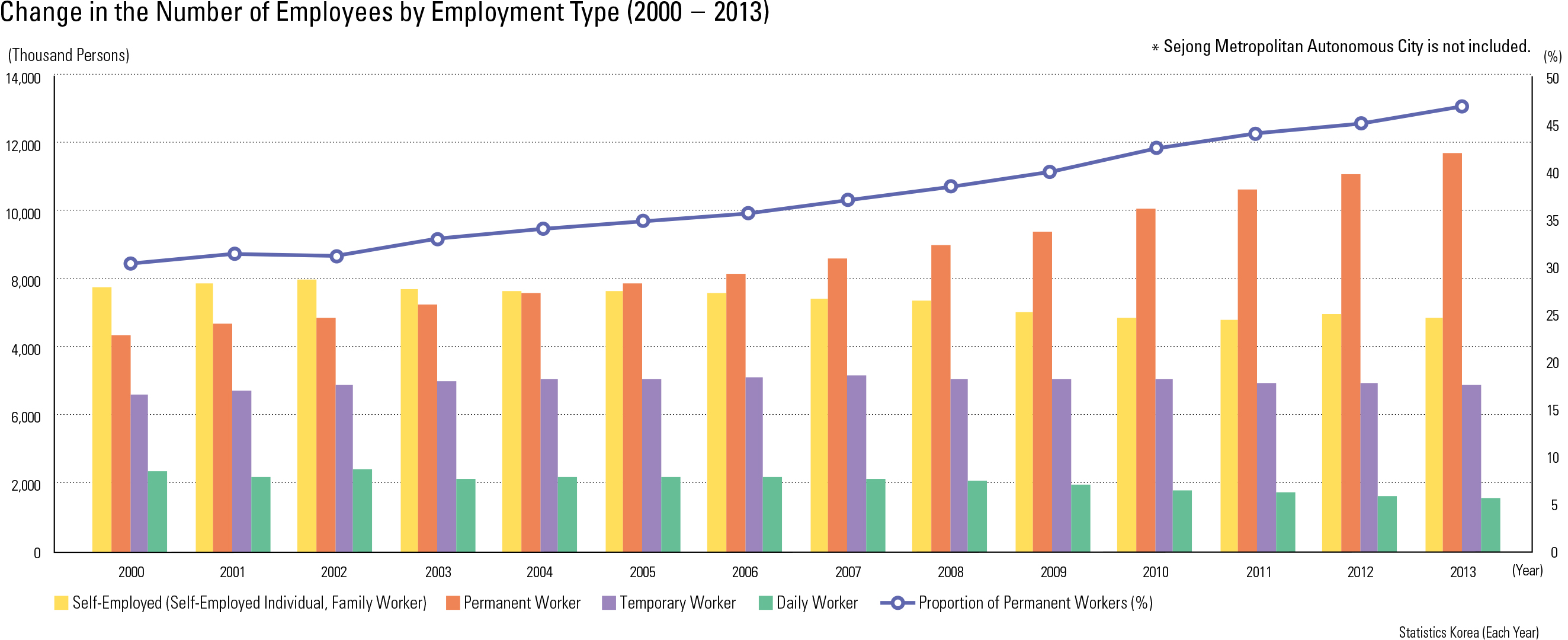 "Change in the Number of Employees by Employment Type (2000 – 2013)<p class=""oz_zoom"" zimg=""http://imagedata.cafe24.com/us_3/us3_196-3_2.jpg""><span style=""font-family:Nanum Myeongjo;""><span style=""font-size:18px;""><span class=""label label-danger"">UPDATE DATA</span></span></p>"
