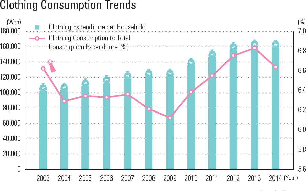Clothing Consumption Trends