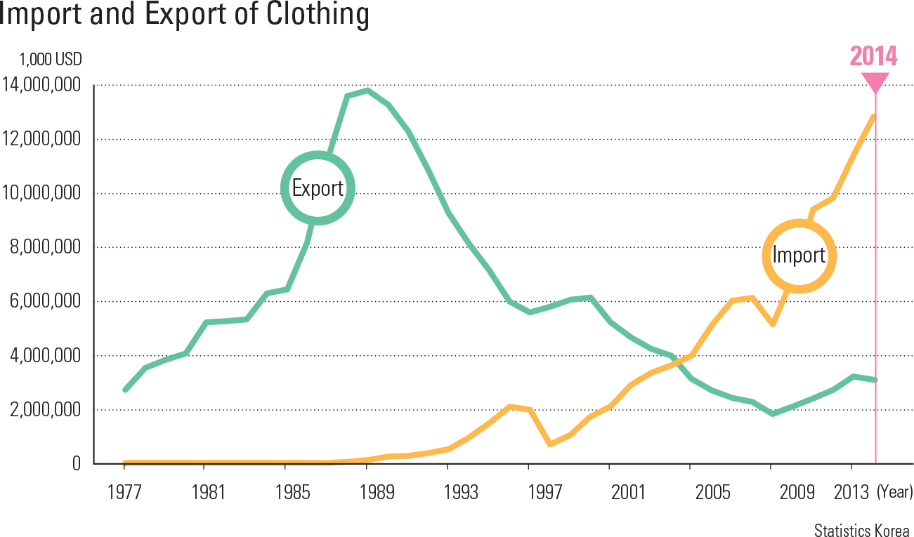 Import and Export of Clothing