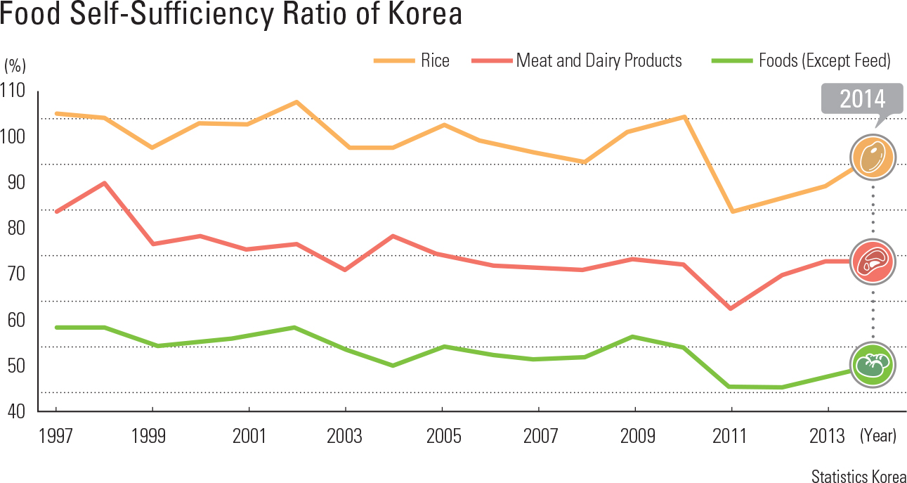 Food Self-Sufficiency Ratio of Korea