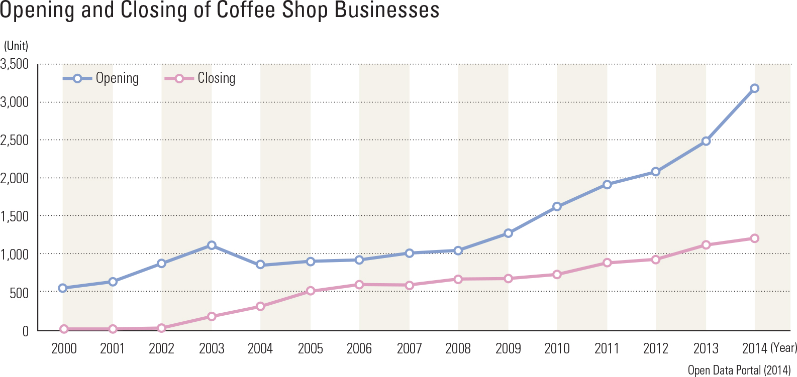 Opening and Closing of Coffee Shop Businesses
