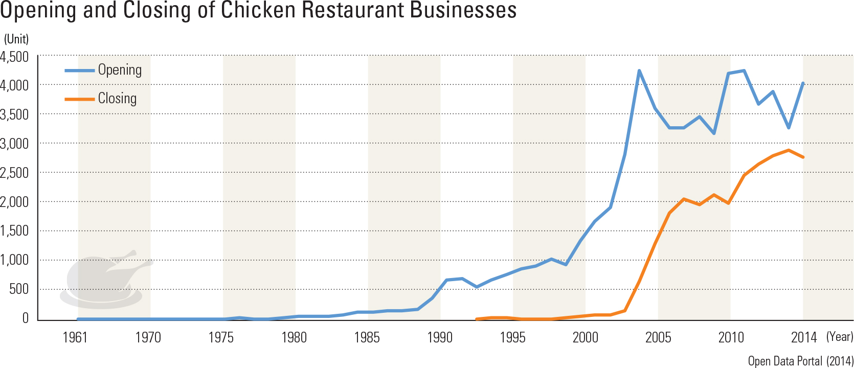 Opening and Closing of Chicken Restaurant Businesses