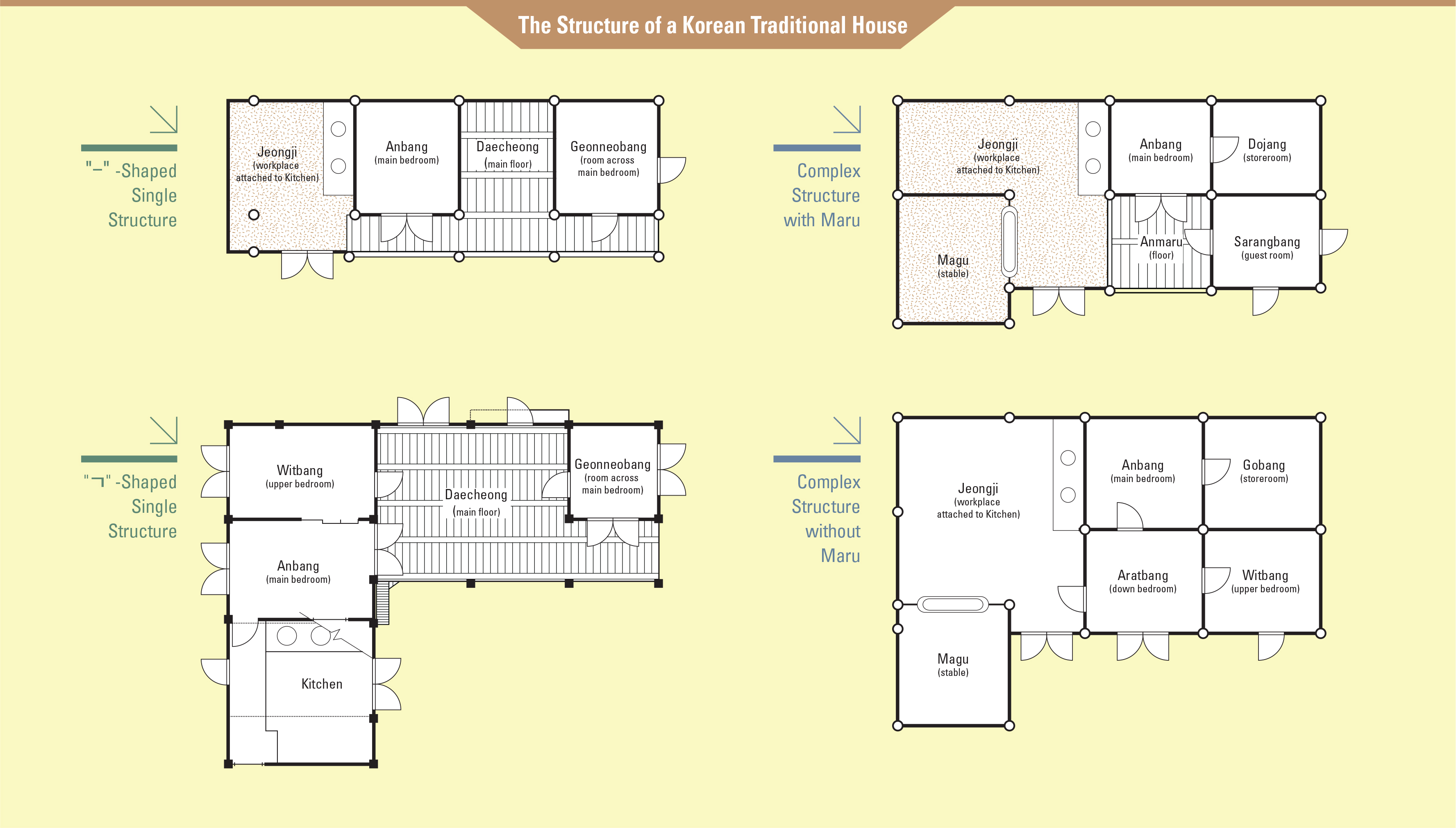 The Structure of a Korean Traditional House