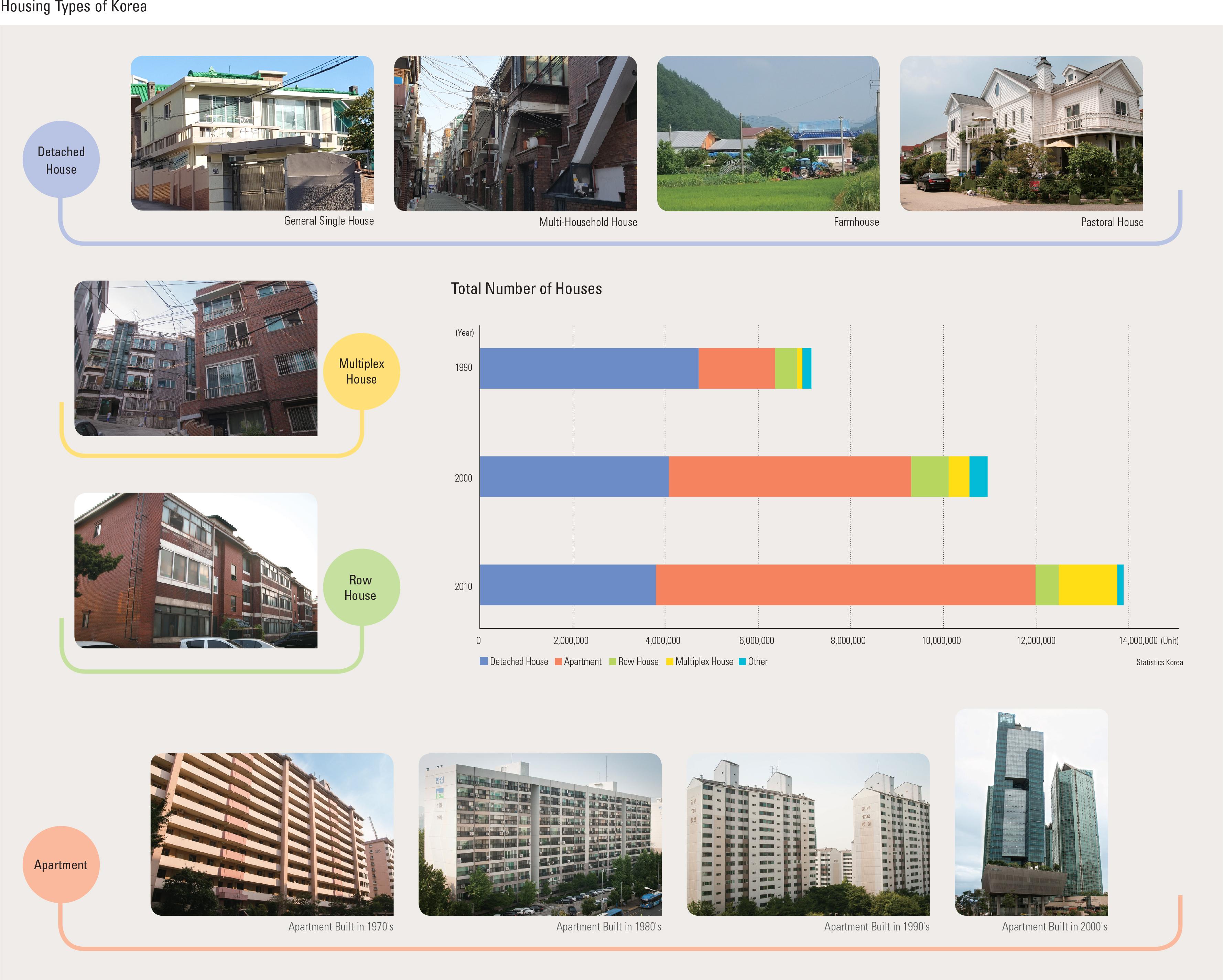 "Housing Types of Korea<p class=""oz_zoom"" zimg=""http://imagedata.cafe24.com/us_3/us3_210-1_2.jpg""><span style=""font-family:Nanum Myeongjo;""><span style=""font-size:18px;""><span class=""label label-danger"">UPDATE DATA</span></span></p>"