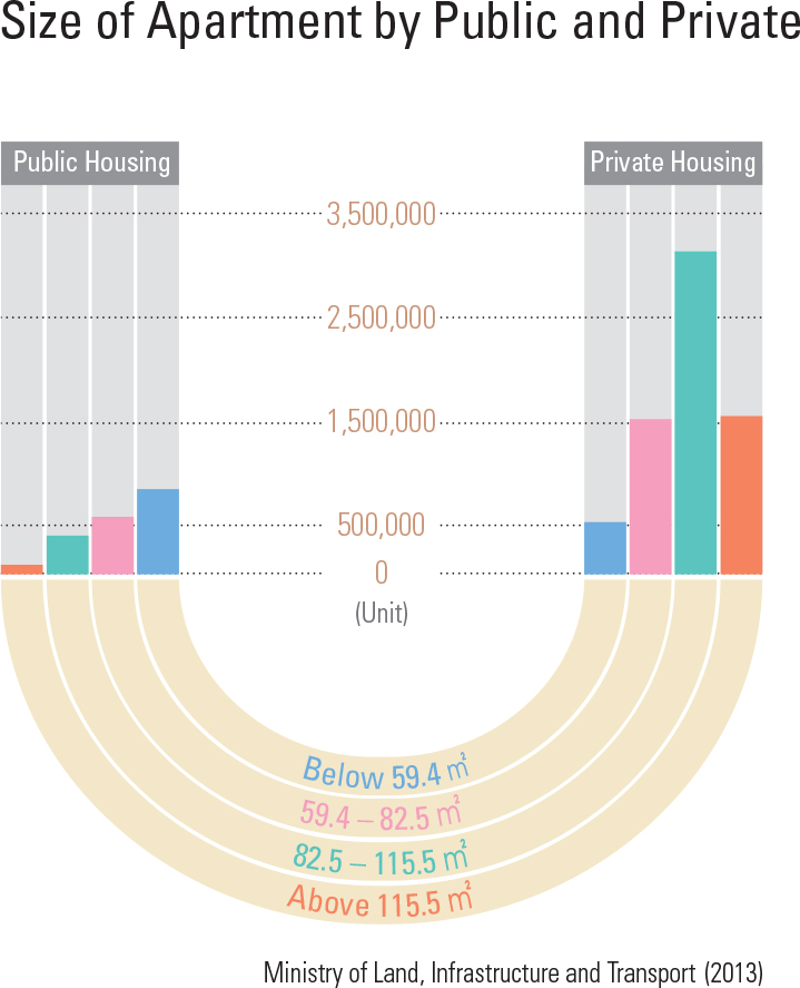Size of Apartment by Public and Private