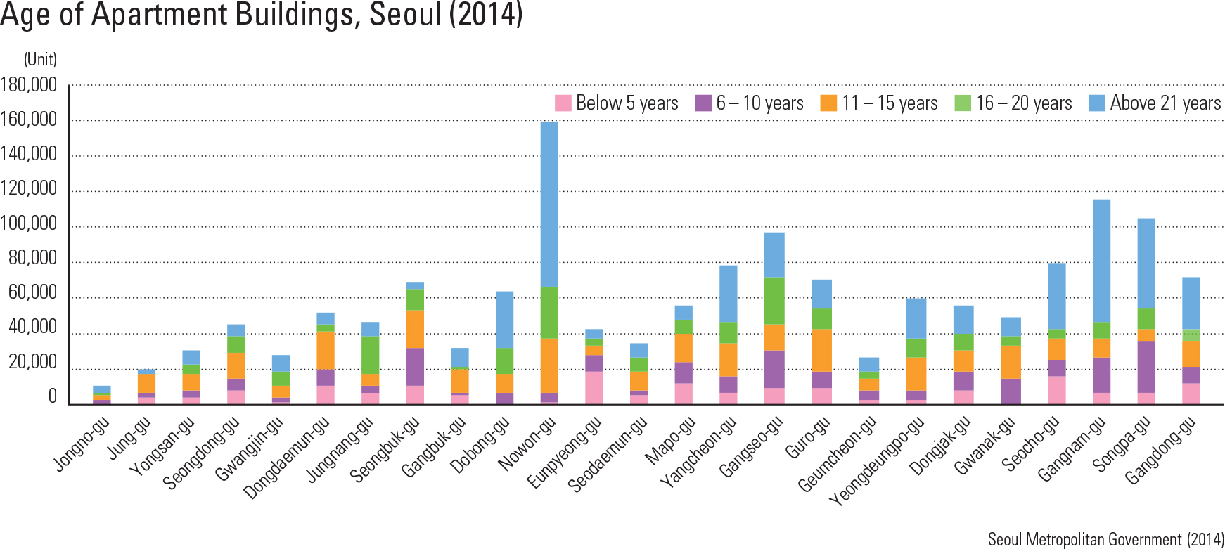 Age of Apartment Buildings, Seoul (2014)