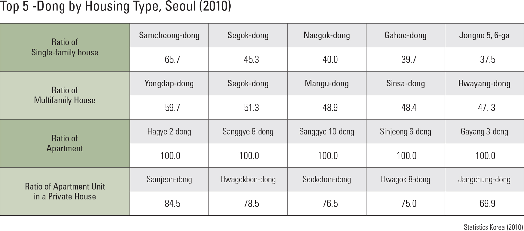 Top 5 -Dong by Housing Type, Seoul (2010)