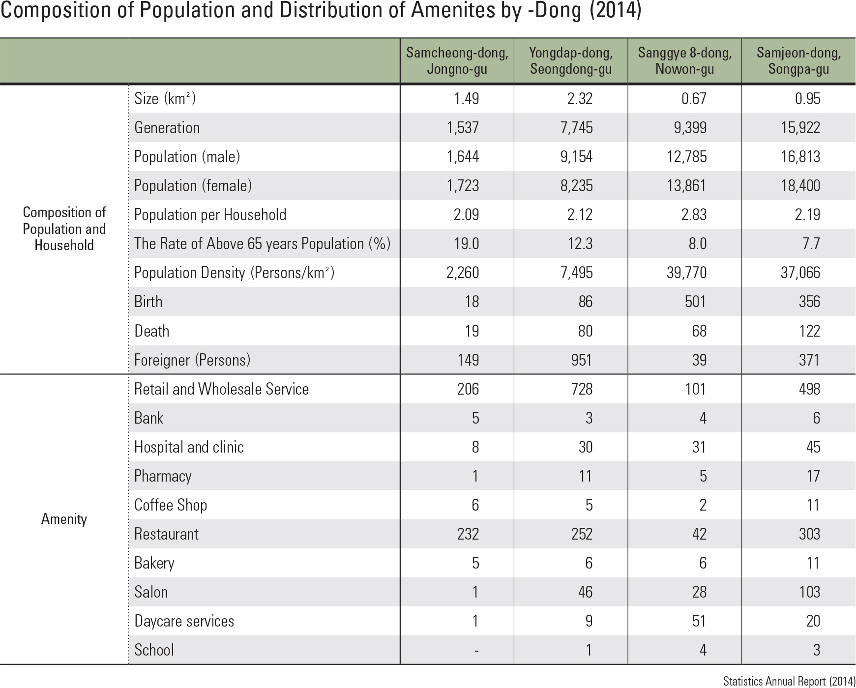 Composition of Population and Distribution of Amenites by -Dong (2014)