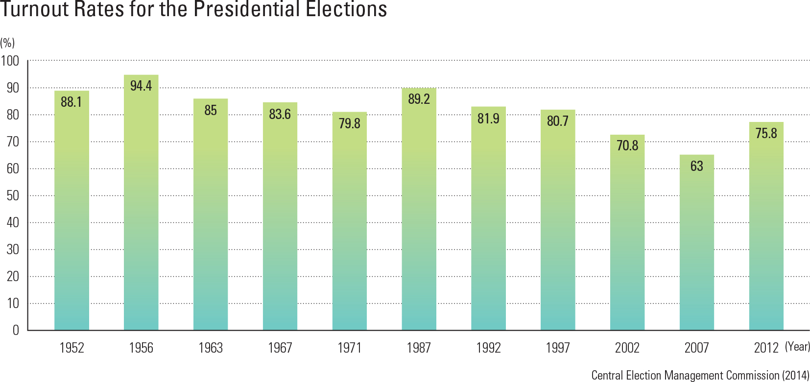 "turnout Rates for the Presidential Elections<p class=""oz_zoom"" zimg=""http://imagedata.cafe24.com/us_3/us3_228-2_2.jpg""><span style=""font-family:Nanum Myeongjo;""><span style=""font-size:18px;""><span class=""label label-danger"">UPDATE DATA</span></span></p>"