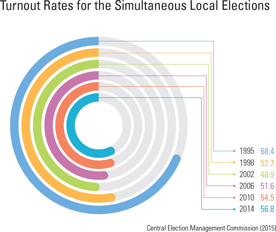 Turnout Rates for the Simultaneous Local Elections