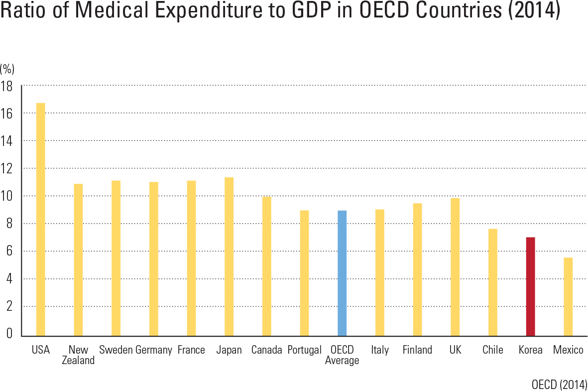 "Ratio of Medical Expenditure to GDP in OECD Countries (2014)<p class=""oz_zoom"" zimg=""http://imagedata.cafe24.com/us_3/us3_231-4_2.jpg""><span style=""font-family:Nanum Myeongjo;""><span style=""font-size:18px;""><span class=""label label-danger"">UPDATE DATA</span></span></p>"