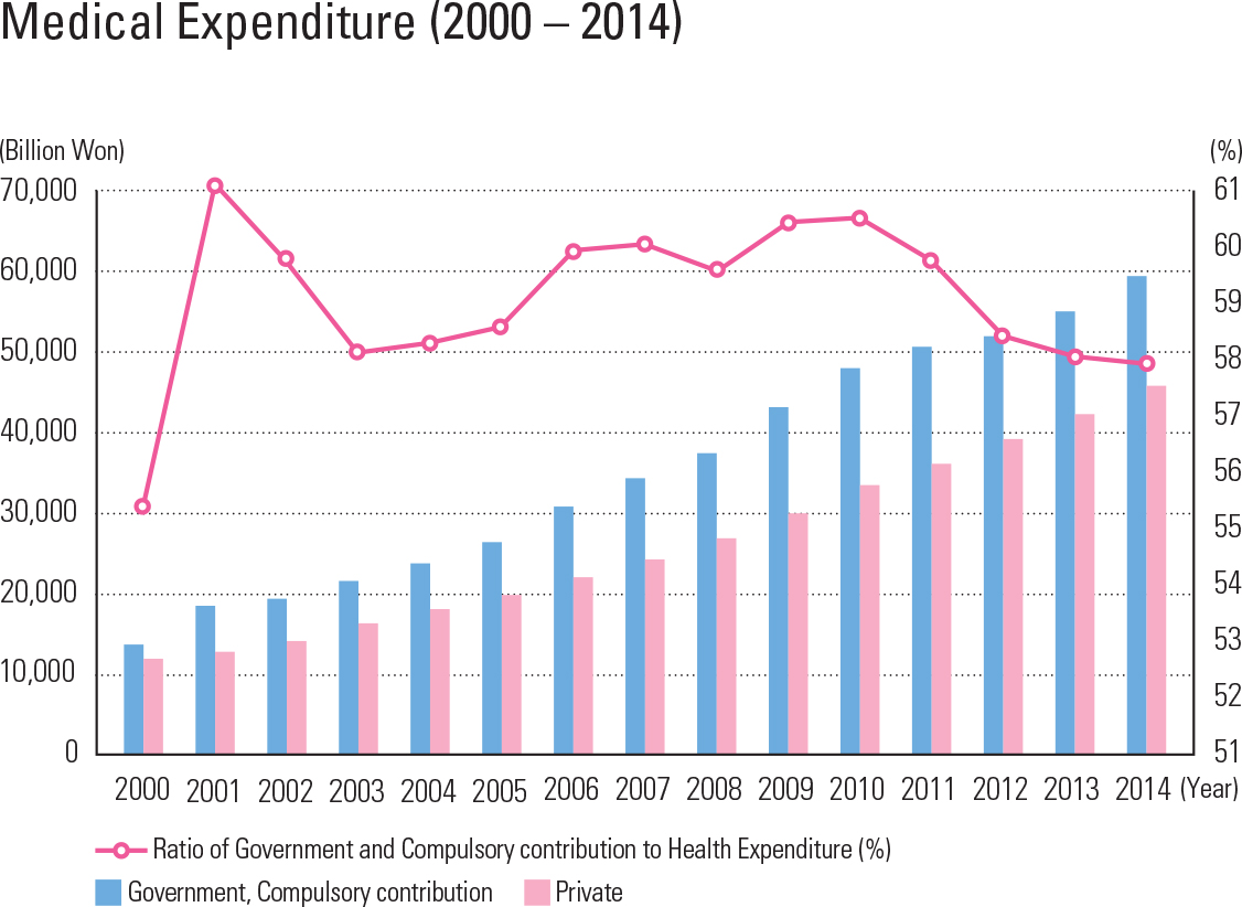 "Medical Expenditure (2000 – 2014)<p class=""oz_zoom"" zimg=""http://imagedata.cafe24.com/us_3/us3_231-5_2.jpg""><span style=""font-family:Nanum Myeongjo;""><span style=""font-size:18px;""><span class=""label label-danger"">UPDATE DATA</span></span></p>"