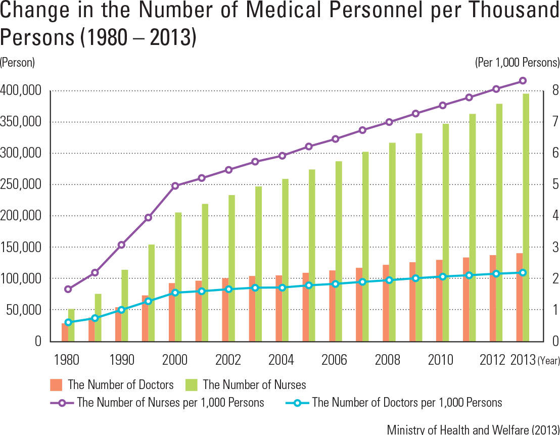 Change in the Number of Medical Personnel per Thousand Persons (1980 – 2013)