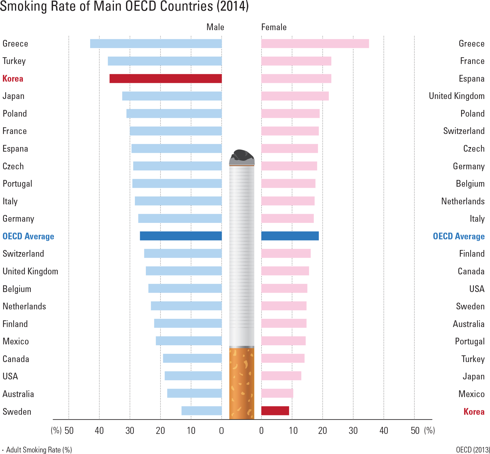 """Smoking Rate of Main OECD Countries (2014)<p class=""""oz_zoom"""" zimg=""""http://imagedata.cafe24.com/us_3/us3_234-1_2.jpg""""><span style=""""font-family:Nanum Myeongjo;""""><span style=""""font-size:18px;""""><span class=""""label label-danger"""">UPDATE DATA</span></span></p>"""