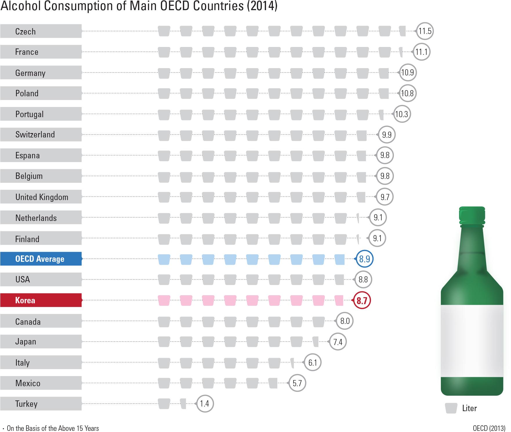 "Alcohol Consumption of Main OECD Countries (2014)<p class=""oz_zoom"" zimg=""http://imagedata.cafe24.com/us_3/us3_234-2_2.jpg""><span style=""font-family:Nanum Myeongjo;""><span style=""font-size:18px;""><span class=""label label-danger"">UPDATE DATA</span></span></p>"