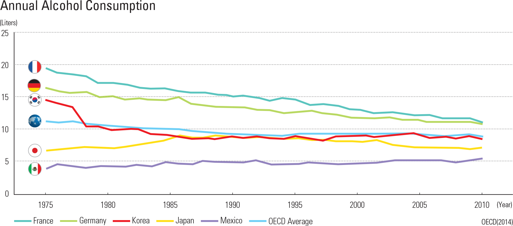 """Annual Alcohol Consumption<p class=""""oz_zoom"""" zimg=""""http://imagedata.cafe24.com/us_3/us3_234-4_2.jpg""""><span style=""""font-family:Nanum Myeongjo;""""><span style=""""font-size:18px;""""><span class=""""label label-danger"""">UPDATE DATA</span></span></p>"""