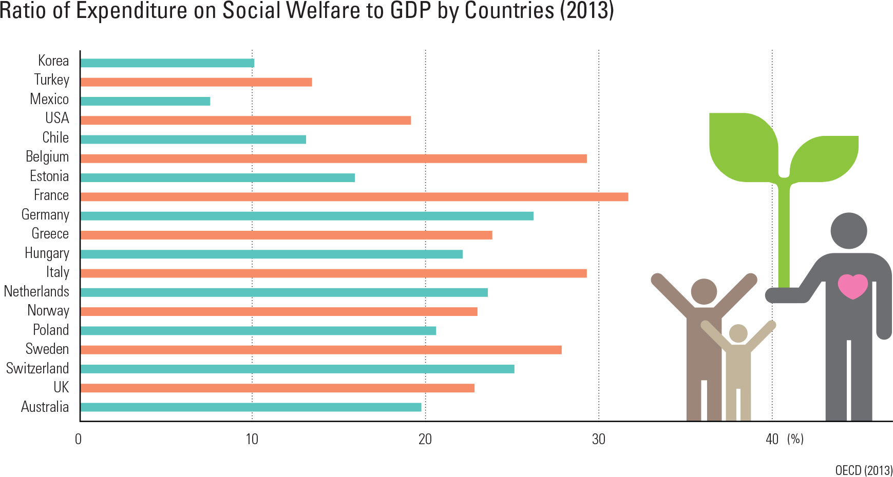 Ratio of Expenditure on Social Welfare to GDP by Countries (2013)