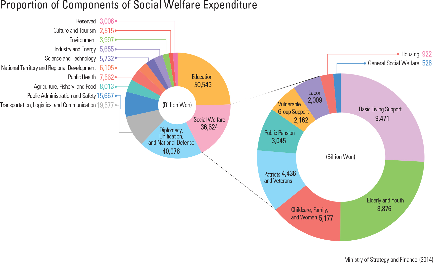 Proportion of Components of Social Welfare Expenditure