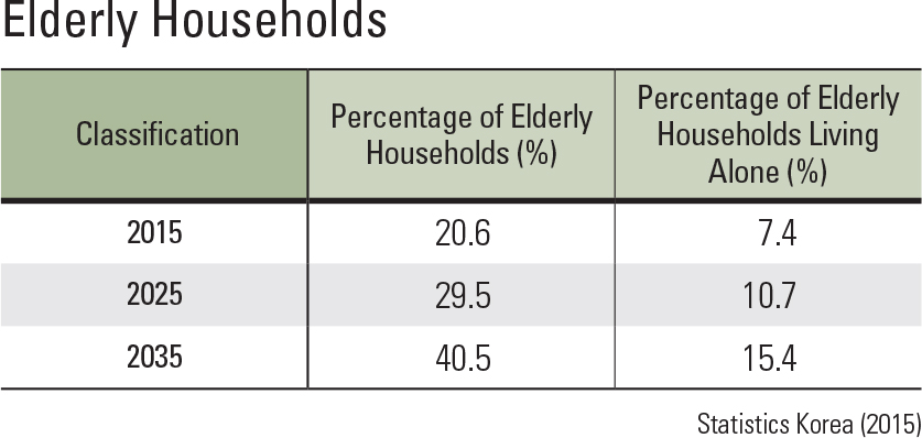 Elderly Households